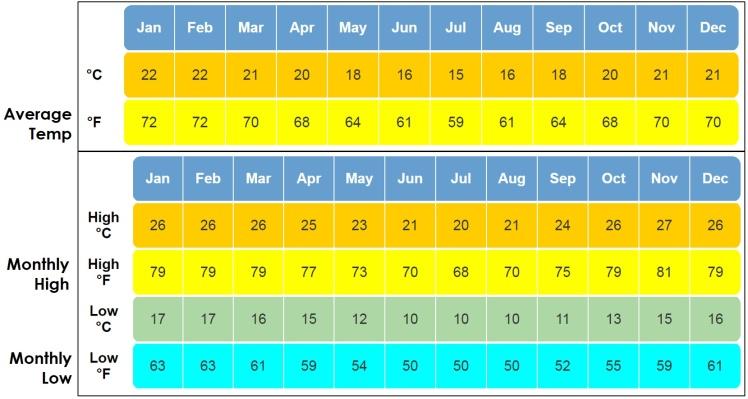 weatheravg-madagascar