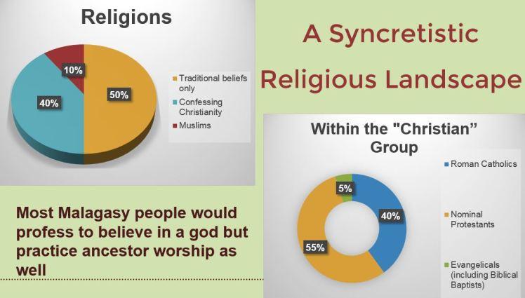 ReligiousLandscape